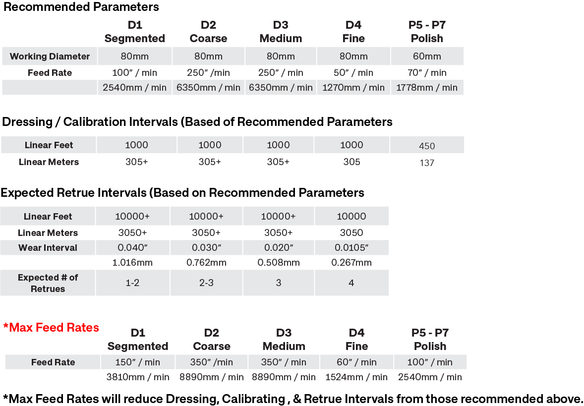 ADP Parameters