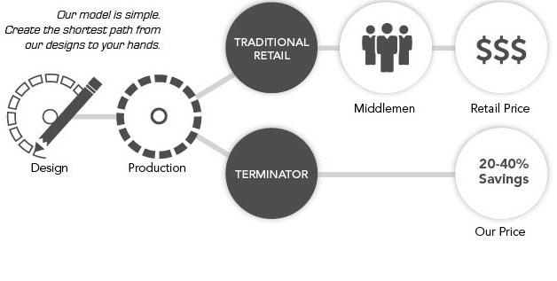 Distribution - Bridging the Gap